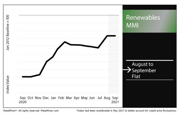 September 2021 Renewables MMI chart