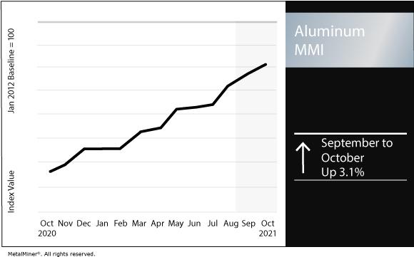 October 2021 Aluminum MMI chart