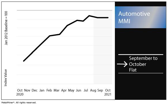 October 2021 Automotive MMI chart
