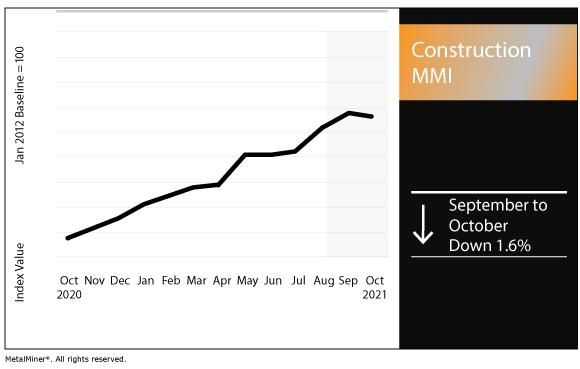 October 2021 Construction MMI chart