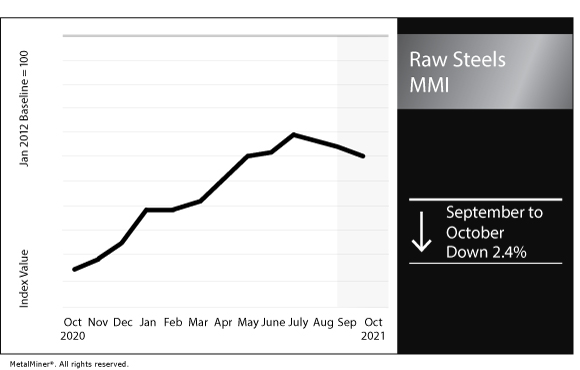 October 2021 Raw Steels MMI chart