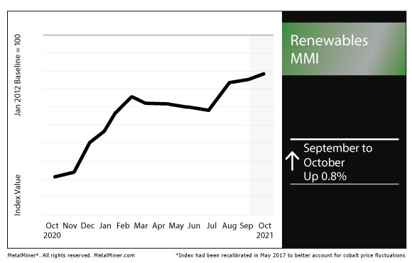 October 2021 Renewables MMI chart