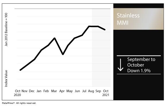 October 2021 Stainless MMI chart